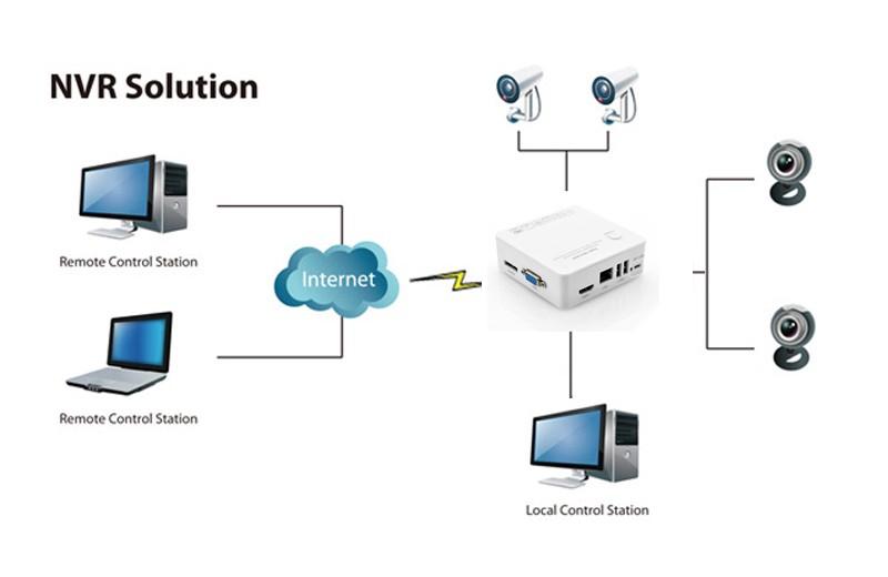 irasymo irenginys IP kameroms